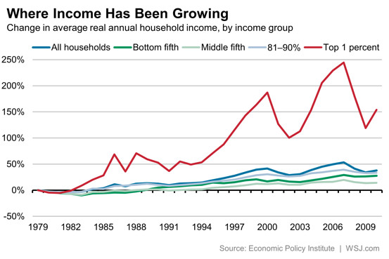 Income disparity chart sourced from the data by Wall Street Journal